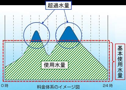 二部料金制のイメージ図