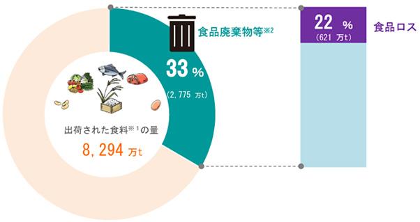 出荷された食料の量に占める食品ロス量の割合