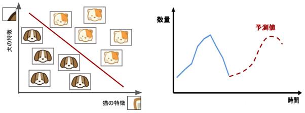 分類(左)と回帰(右)のイメージ