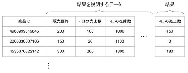 データセット例