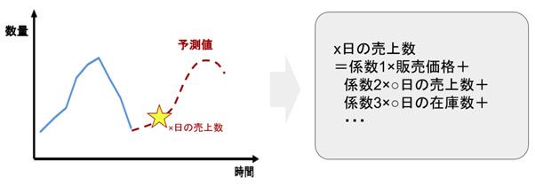 予測モデル例