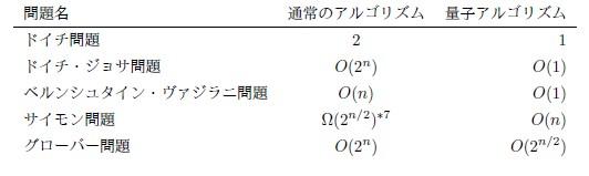 表1 計算問題と計算オーダー