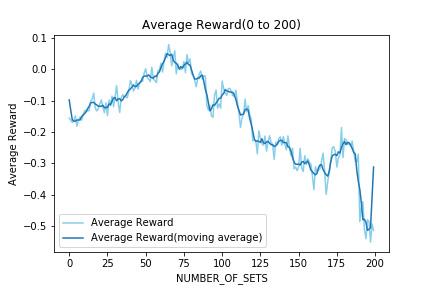 Average Rewatd 0 to 200