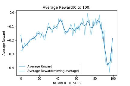 Average Reward 0 to 100